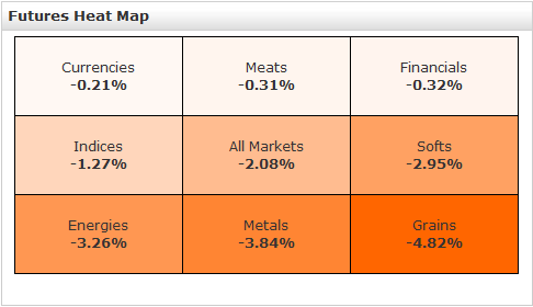 futures prices heat map november 12 2010