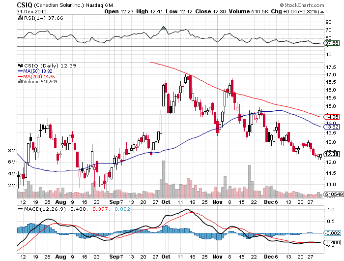 Canadian Solar CSIQ stock price chart january 2011