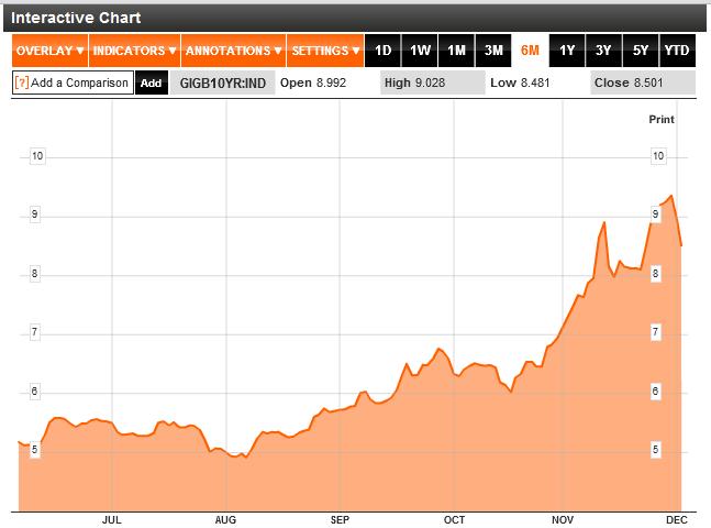 Ireland 10 Year Bond Yields Chart 2011