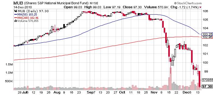 Muni price chart December 2010