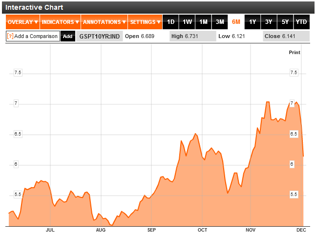 Portugal 10 Year Bond Yields Chart 2011