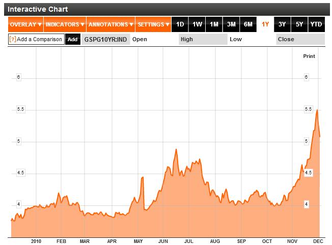 Spain 10 Year Bond Yields Chart 2011