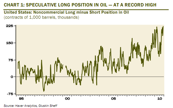 Net Speculative Long Position in Oil