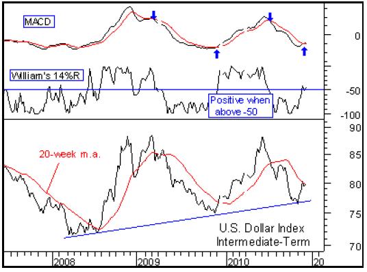 US Dollar Price Chart Intermediate Term 2011