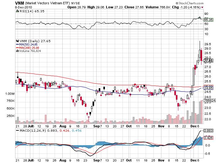 Vietnam stock ETF price chart 2011