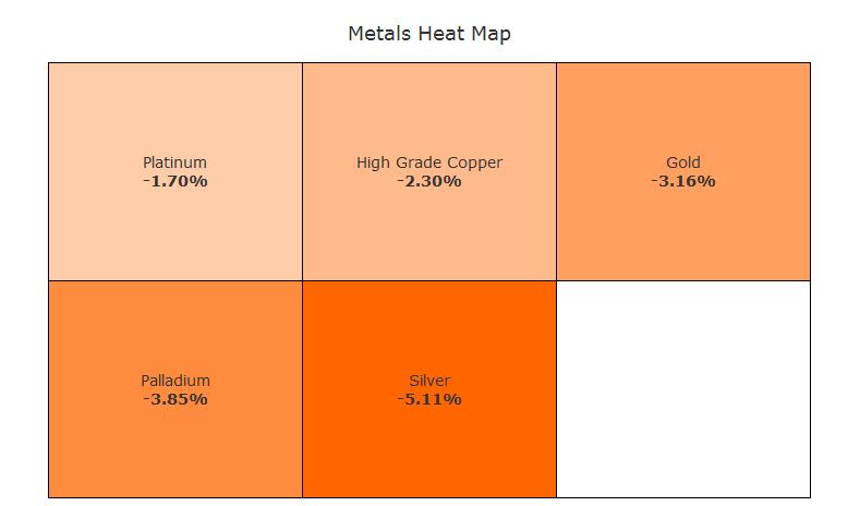 Metals Futures Heat Map January 2011