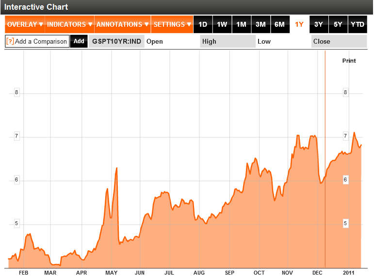 Portugal 10 year interest rates chart 2011