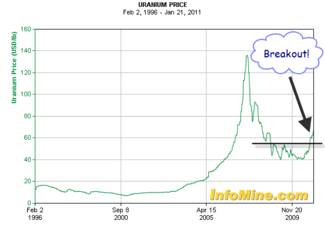 Uranium Long Term Price Chart 2011
