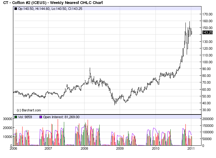 cotton price chart outlook 2011