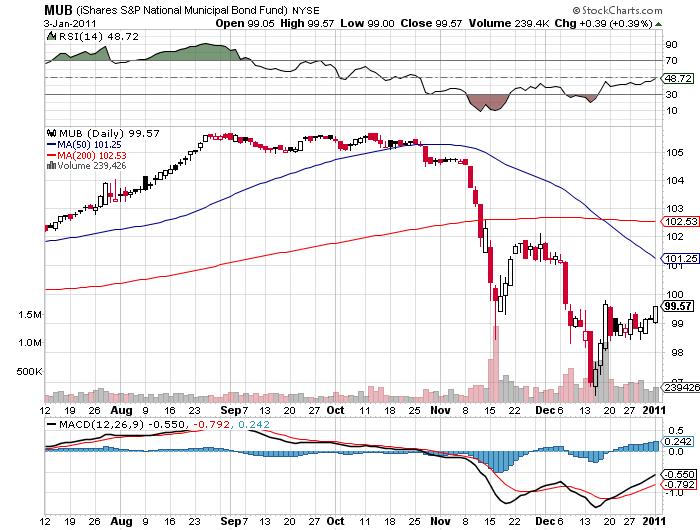 muni bonds price chart