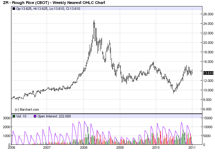 rough rice 5 year price chart