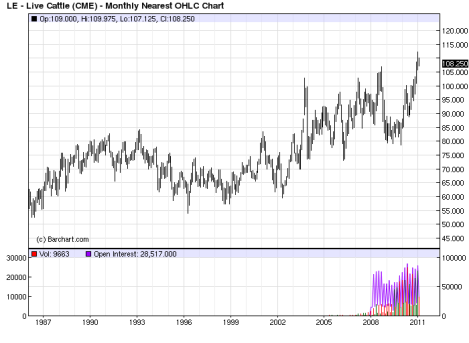Live Cattle Futures Price Chart 2011