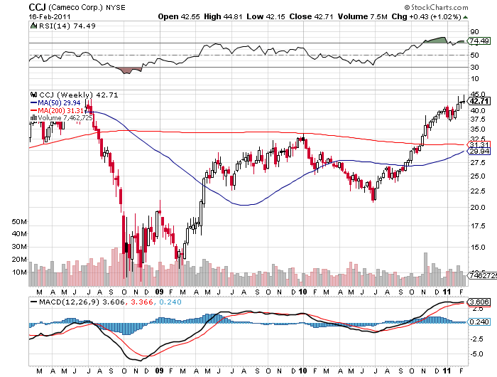 Cameco price breakout