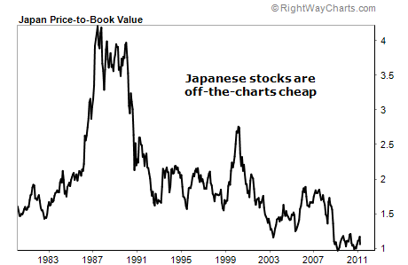 Japanese stocks price to book value 2011