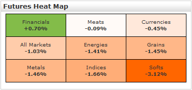 futures heat map by market march 10 2011