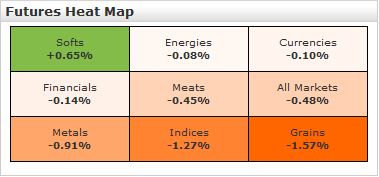 futures heat map march 7 2011