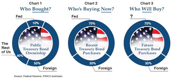 qe2 purchase of treasury debt