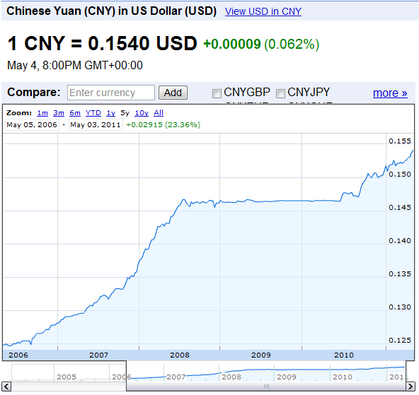 Forex cny to usd