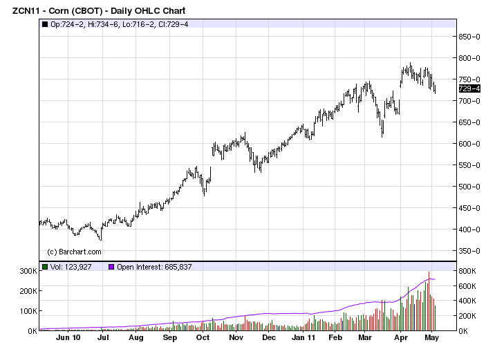 Corn Futures Price Chart