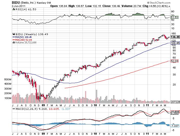 Baidu stock price chart June 2011