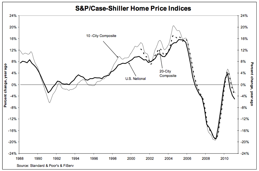 Case Shiller housing index June 2011