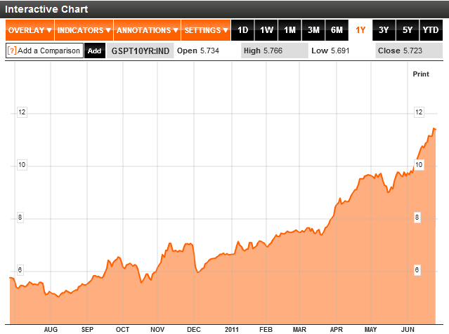 Ten year Portugal bonds yield chart
