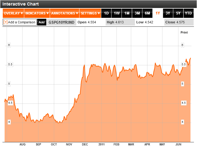 Ten year Spain bonds yield chart