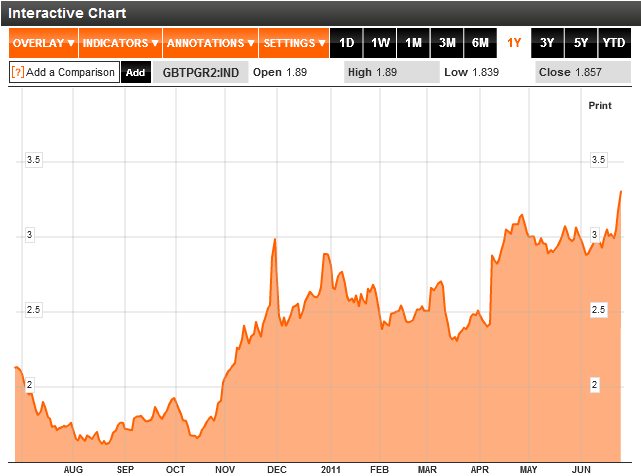 Two year Italian bonds yield chart