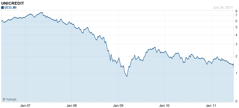 Unicredit stock price chart July 2011 5-year