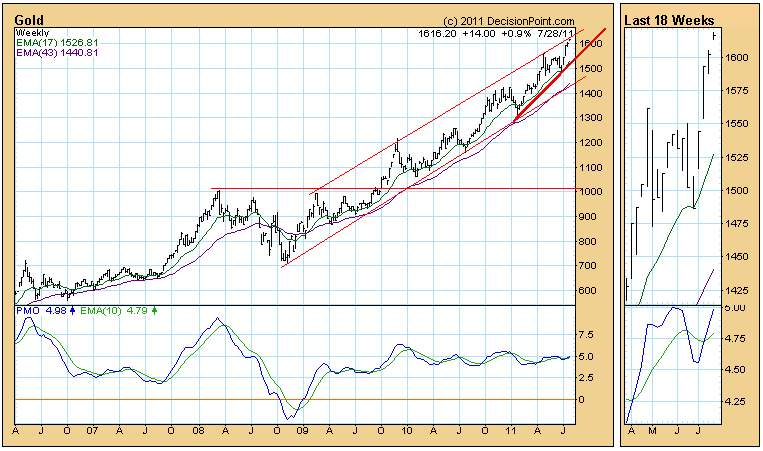 Gold Weekly Price chart August 2011