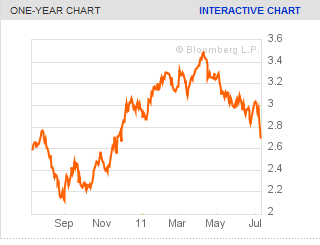 Germany 2011 Bond Yield 10 Year