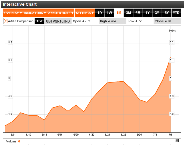 Italy 10 Year Bond Yields July 7 2011