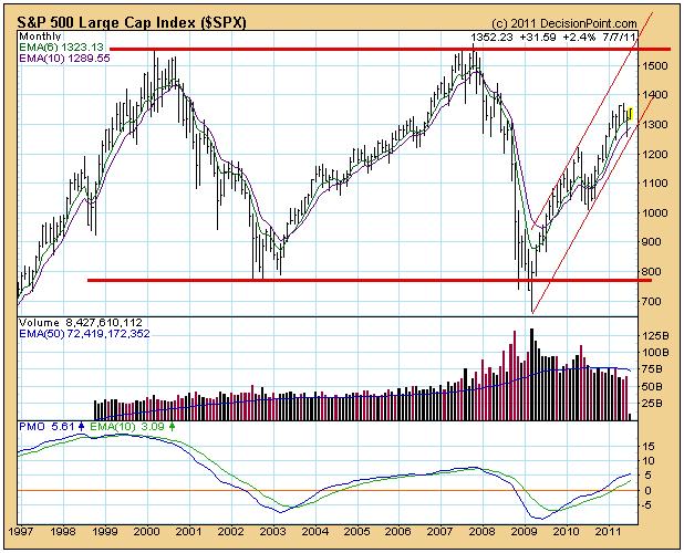 S&P long term price chart volume