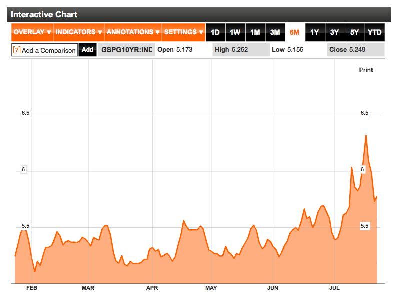 Spain 10 year bond yield August 2011