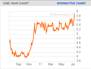 Will Spain Default in 2011 Bond Yield 10 Year