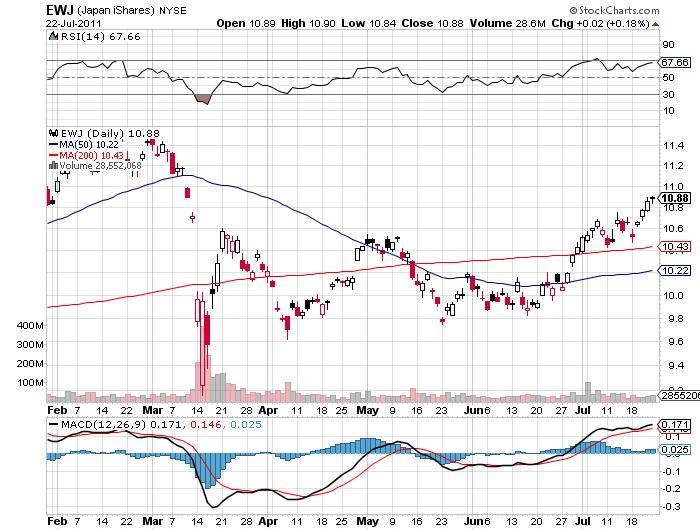 stock price chart EWJ