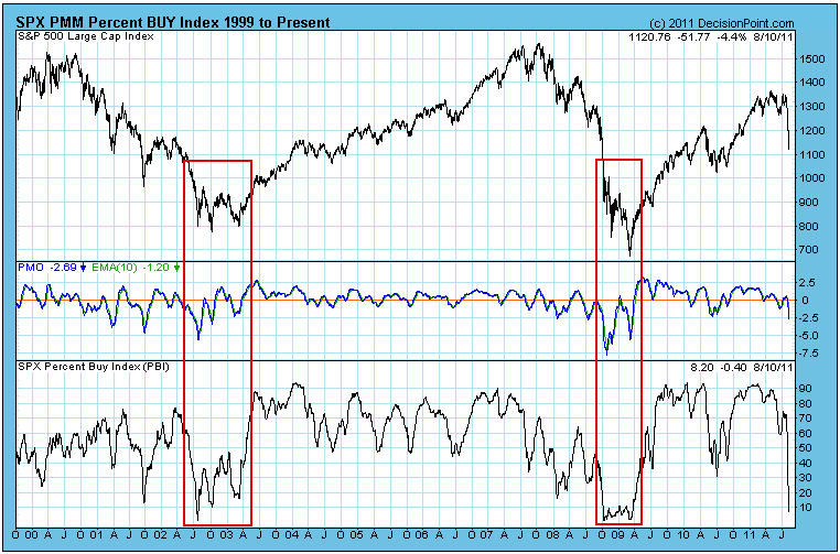 stock market sentiment August 2011