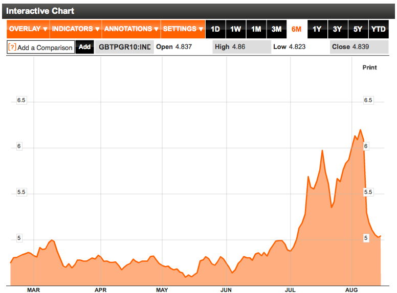 Italy 10 Year Bond Yields August 2011