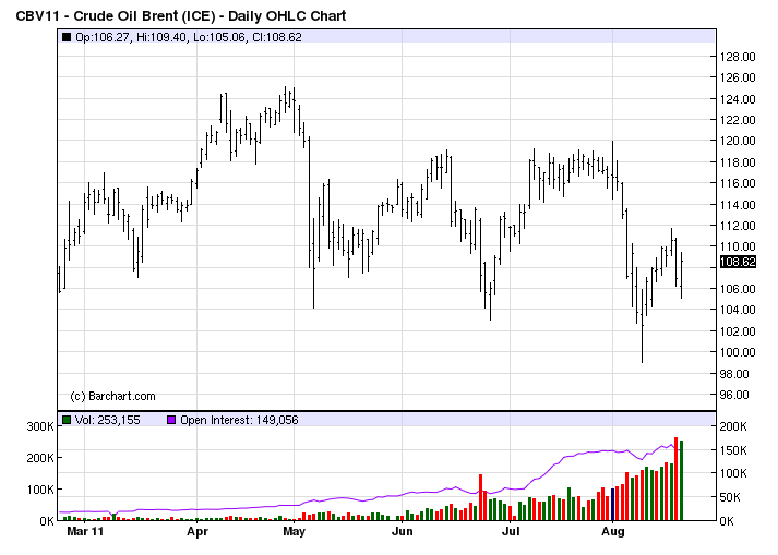 brent crude price chart September 2011