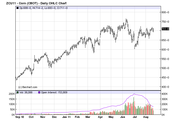 corn price chart since QE2