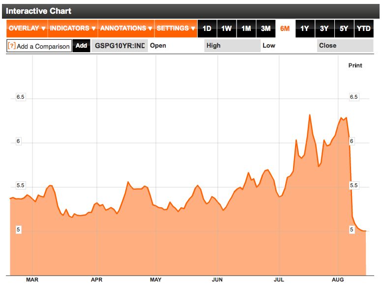 Spain 10 Year Bond Yields August 2011
