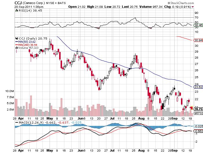 CCJ price chart