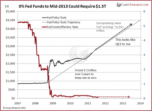 Has the Fed already started QE3