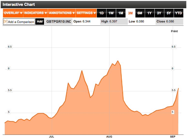 Italy 10 year bond yield September 2011
