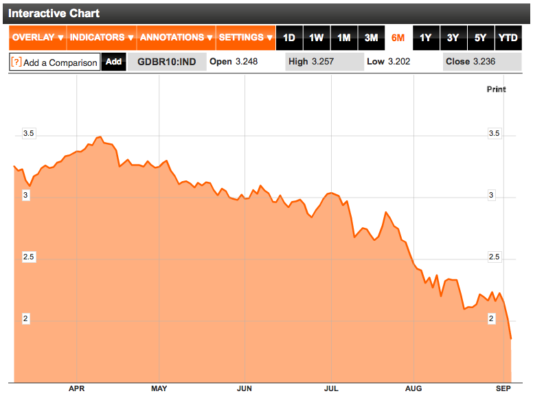 10 year yield chart German bunds September 2011