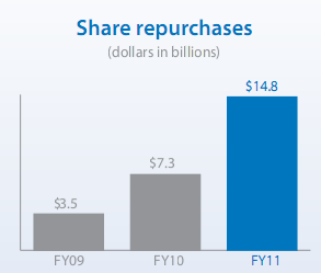 Walmart share repurchases 2011