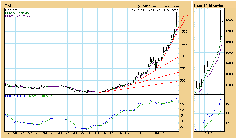 gold monthly price chart 2011