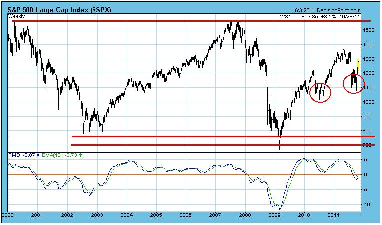 S&P long term price chart bull or bear market