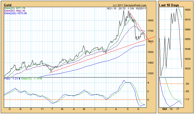 gold daily price chart October 2011
