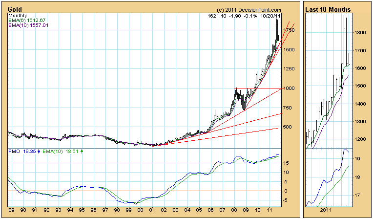 gold monthly price chart October 2011